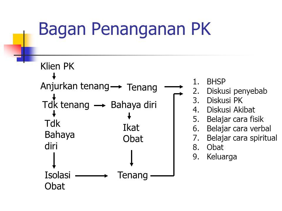 Bagan Penanganan PK Klien PK Anjurkan tenang Tenang Tdk tenang