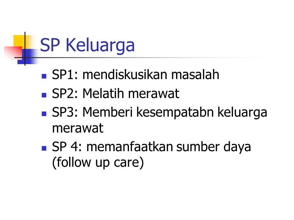 SP Keluarga SP1: mendiskusikan masalah SP2: Melatih merawat