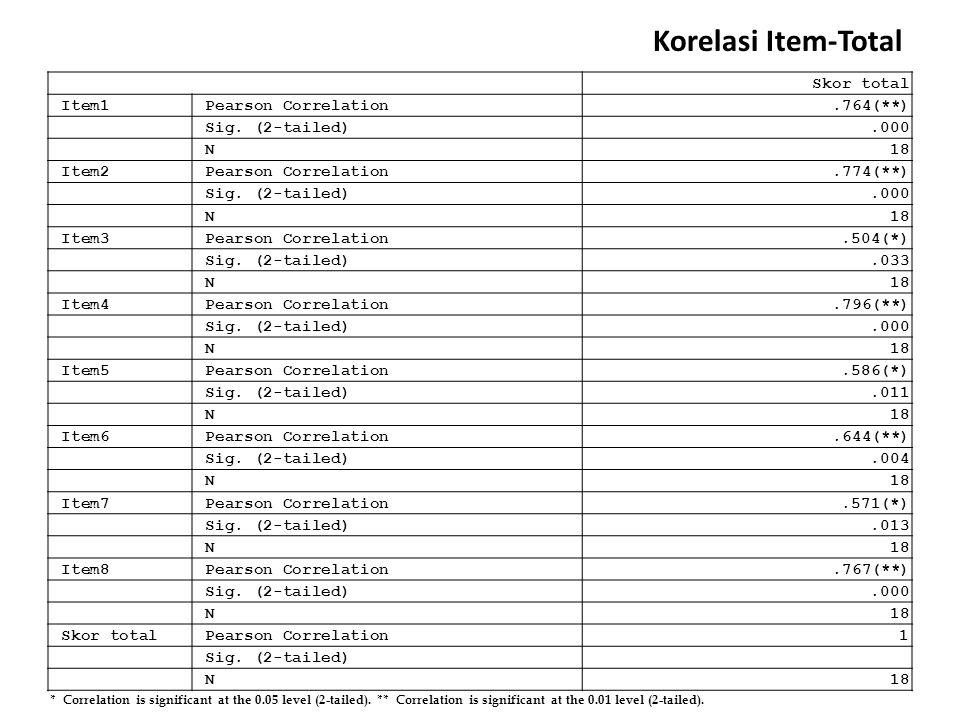 Korelasi Item-Total Skor total Item1 Pearson Correlation .764(**)
