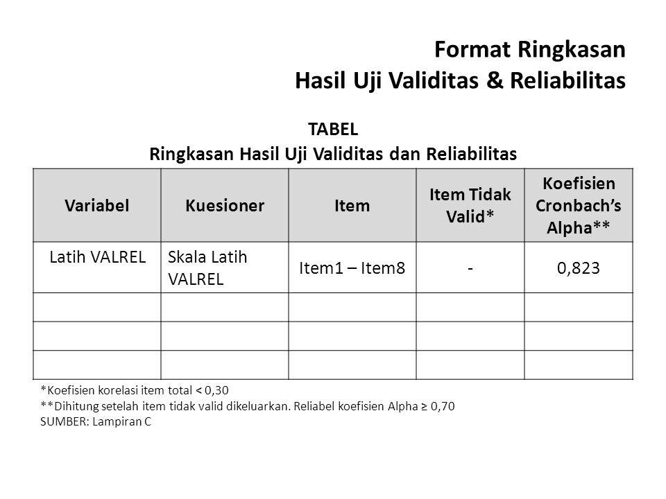 Format Ringkasan Hasil Uji Validitas & Reliabilitas