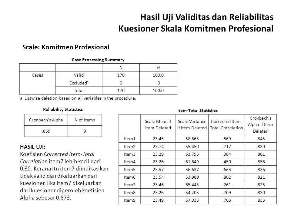 Case Processing Summary Reliability Statistics Item-Total Statistics