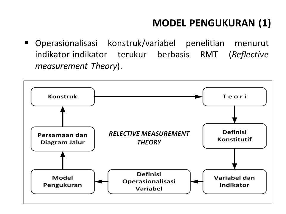 RELECTIVE MEASUREMENT THEORY