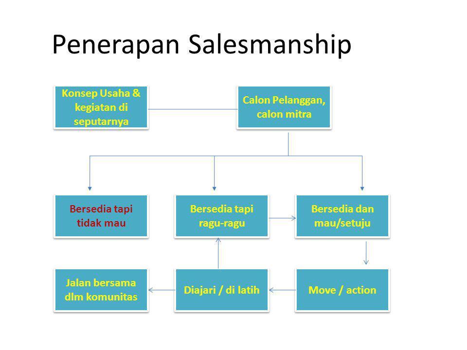 Penerapan Salesmanship