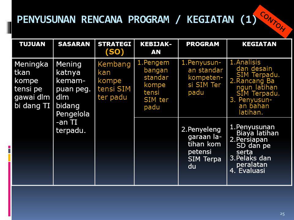 PENYUSUNAN RENCANA PROGRAM / KEGIATAN (1)