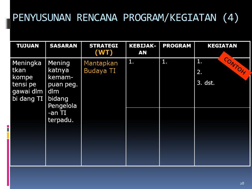 PENYUSUNAN RENCANA PROGRAM/KEGIATAN (4)