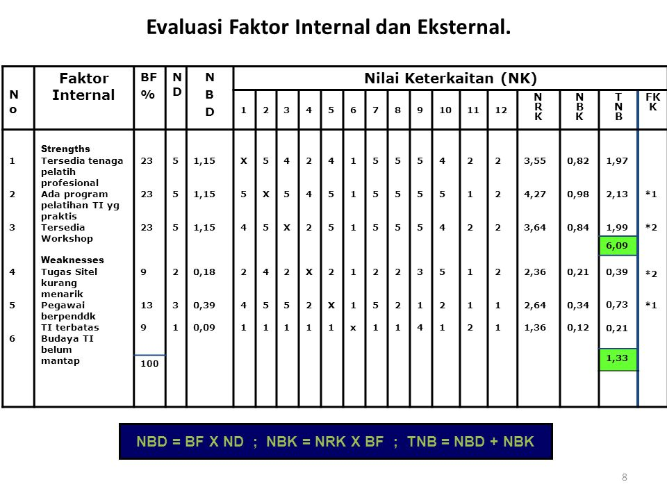 Evaluasi Faktor Internal dan Eksternal.