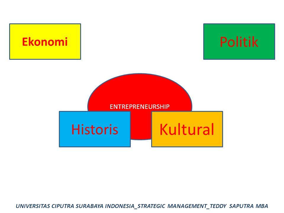 Kultural Politik Historis Ekonomi ENTREPRENEURSHIP
