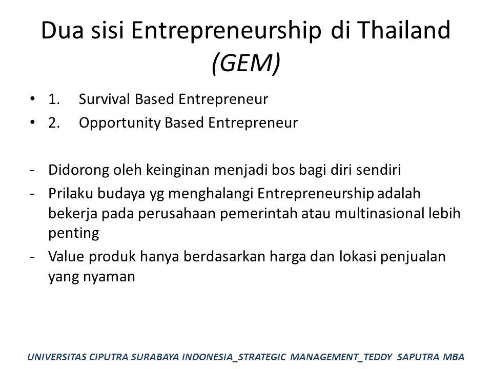 Dua sisi Entrepreneurship di Thailand (GEM)