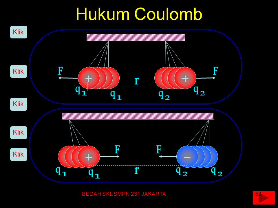 Hukum Coulomb F F r q 1 q 2 q 1 q 2 F F q 1 r q 2 q 2 q 1 Klik Klik