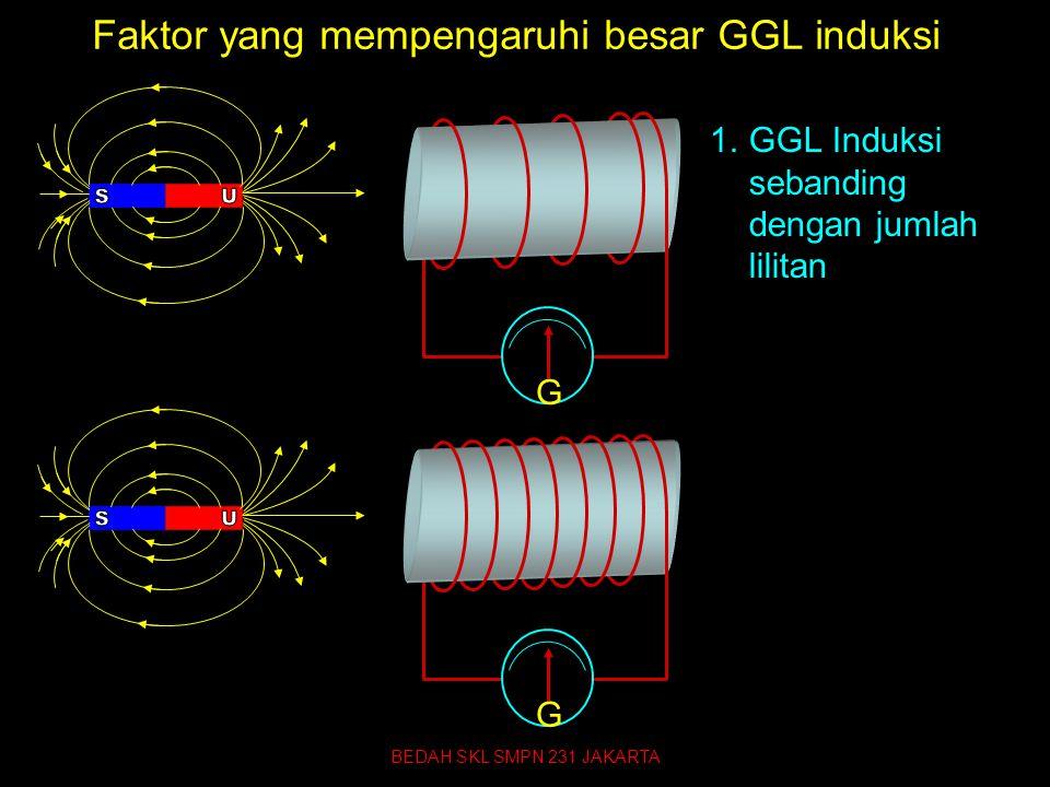 Faktor yang mempengaruhi besar GGL induksi