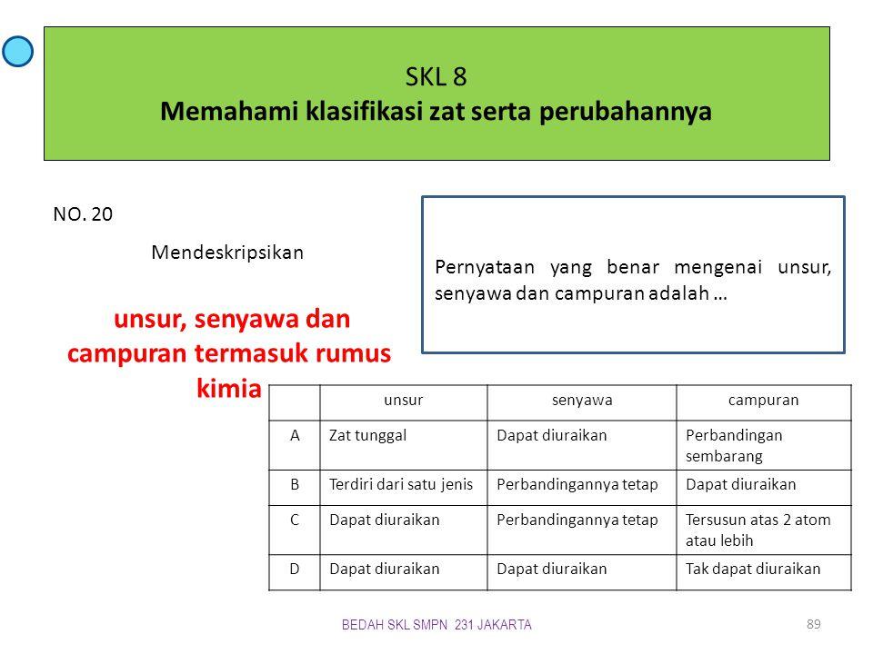 SKL 8 Memahami klasifikasi zat serta perubahannya