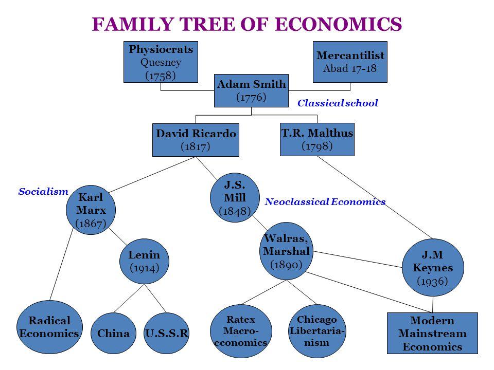FAMILY TREE OF ECONOMICS Neoclassical Economics
