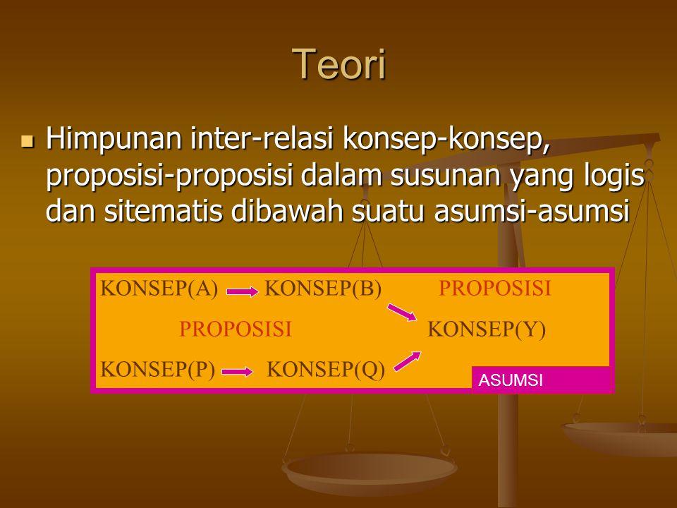 Teori Himpunan inter-relasi konsep-konsep, proposisi-proposisi dalam susunan yang logis dan sitematis dibawah suatu asumsi-asumsi.
