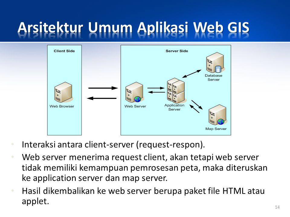 Arsitektur Umum Aplikasi Web GIS