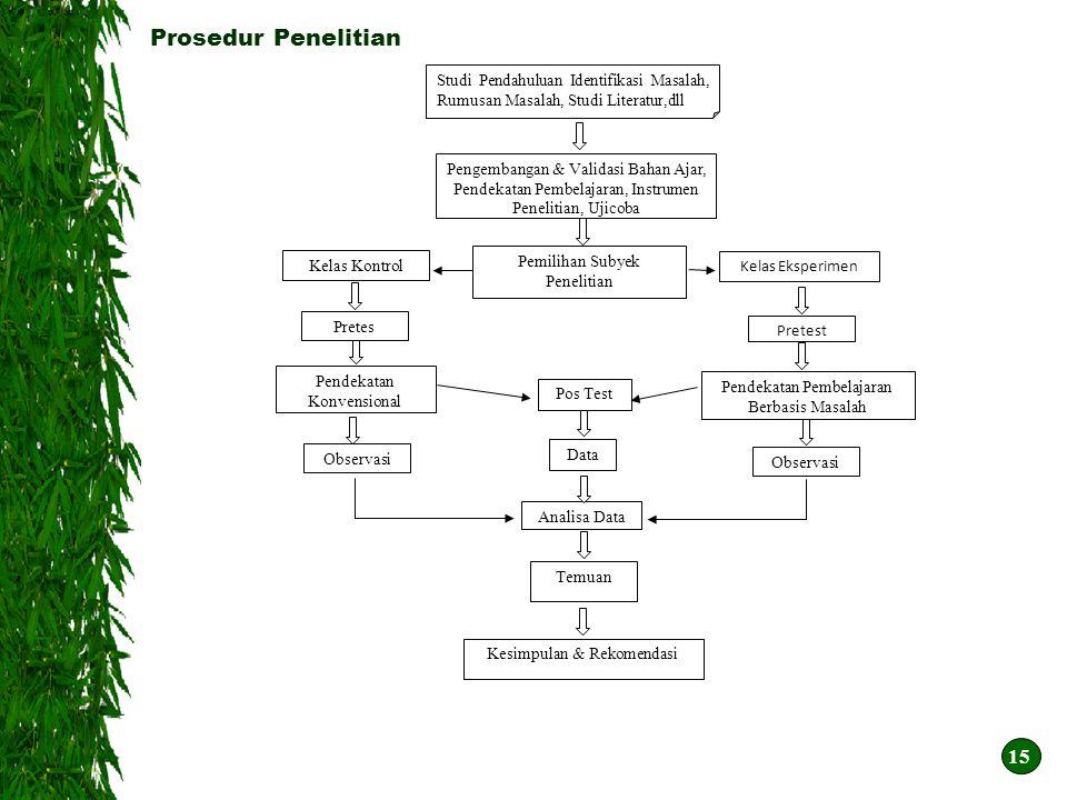 Prosedur Penelitian Studi Pendahuluan Identifikasi Masalah, Rumusan Masalah, Studi Literatur,dll.