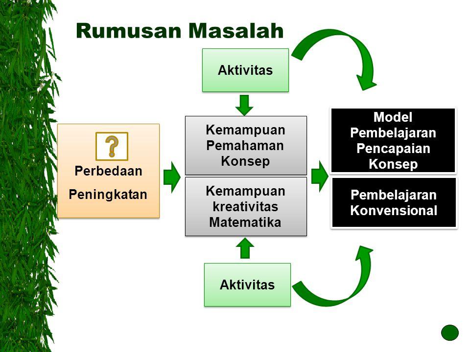 Rumusan Masalah Aktivitas Model Pembelajaran Pencapaian Konsep