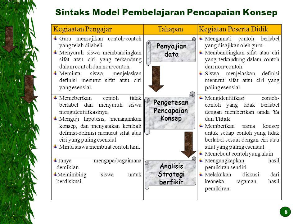 Sintaks Model Pembelajaran Pencapaian Konsep