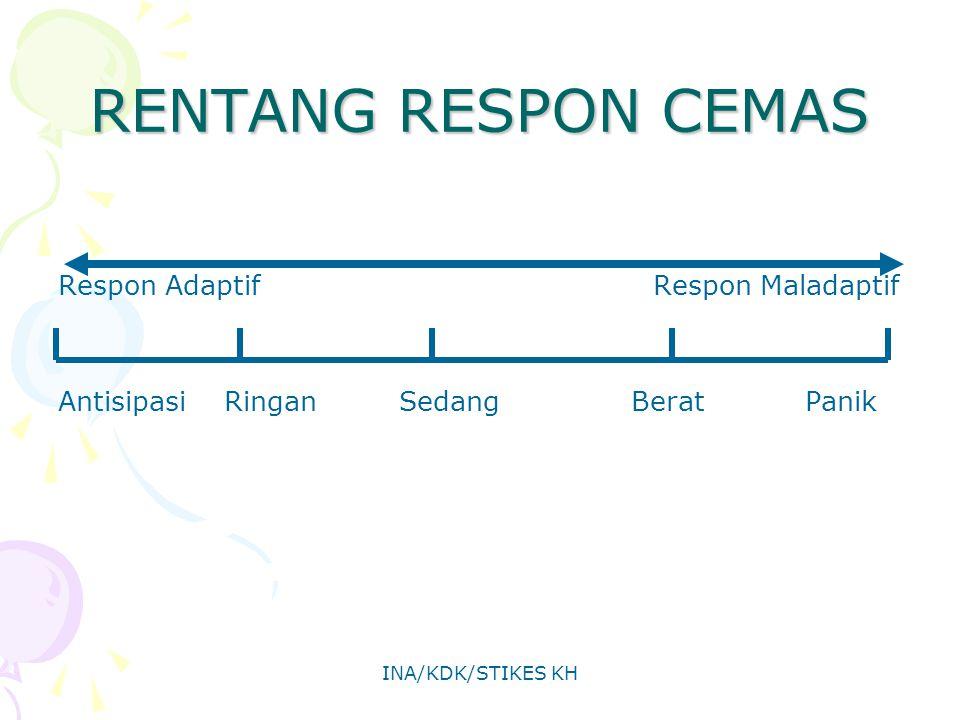 RENTANG RESPON CEMAS Respon Adaptif Respon Maladaptif