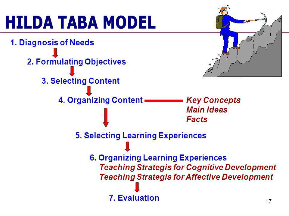 HILDA TABA MODEL 1. Diagnosis of Needs 2. Formulating Objectives