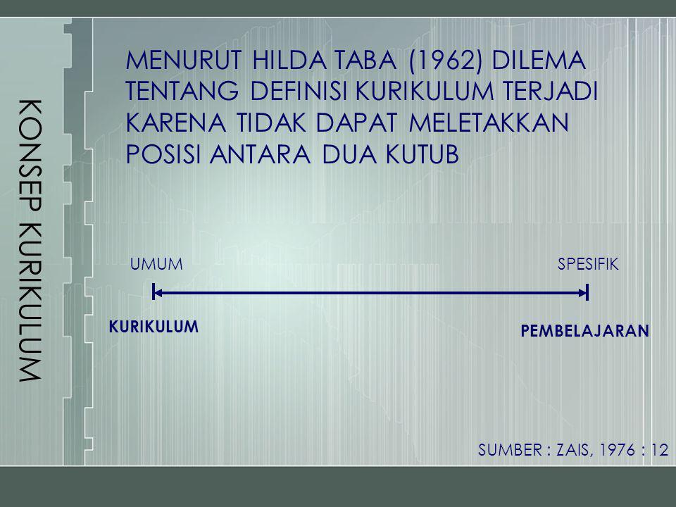 KONSEP KURIKULUM MENURUT HILDA TABA (1962) DILEMA TENTANG DEFINISI KURIKULUM TERJADI KARENA TIDAK DAPAT MELETAKKAN POSISI ANTARA DUA KUTUB.
