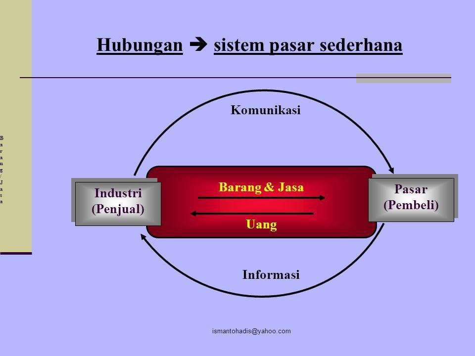 Hubungan  sistem pasar sederhana
