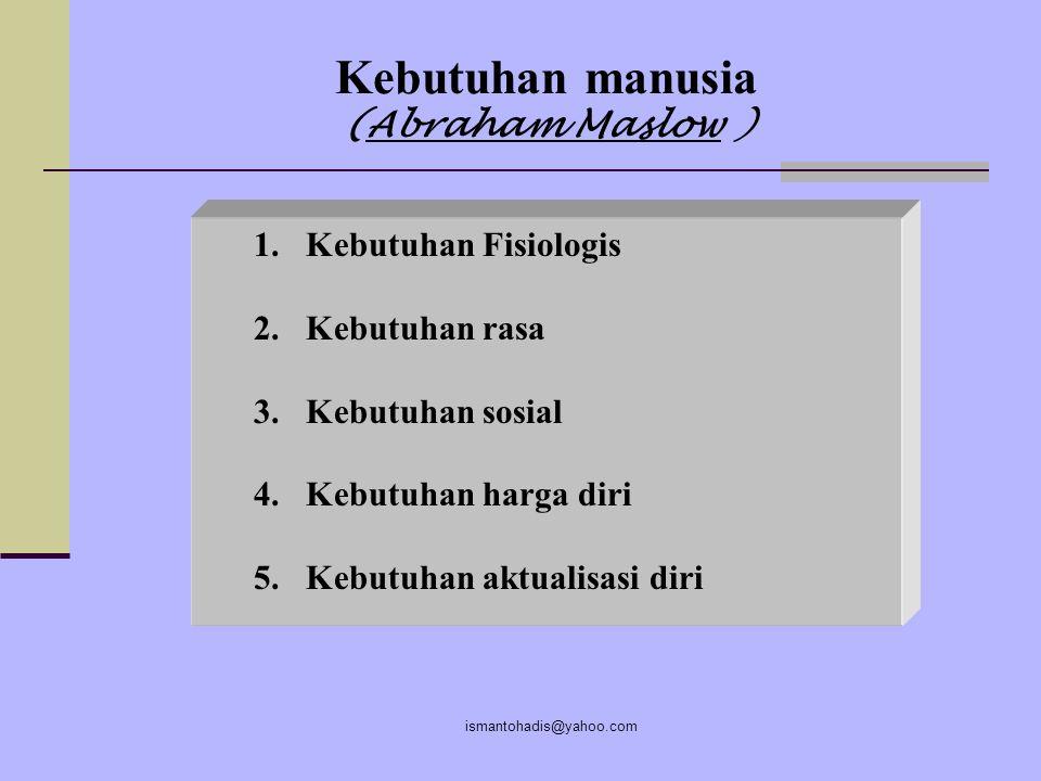 Kebutuhan manusia (Abraham Maslow )