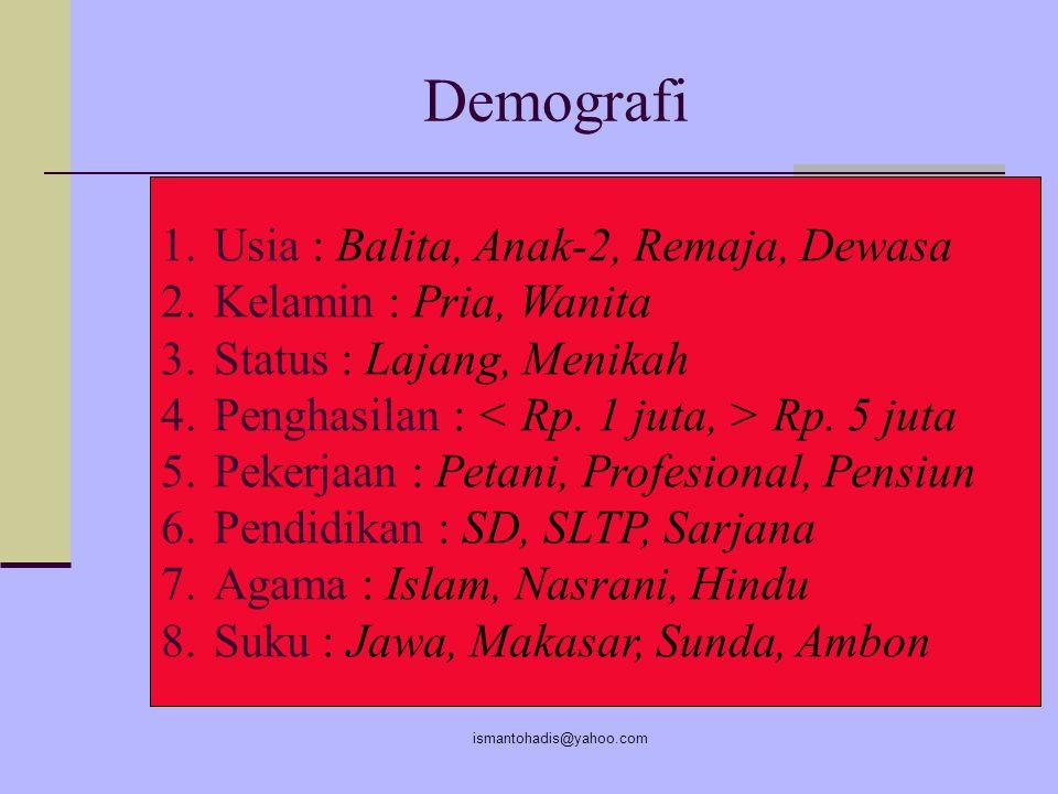 Demografi Usia : Balita, Anak-2, Remaja, Dewasa Kelamin : Pria, Wanita
