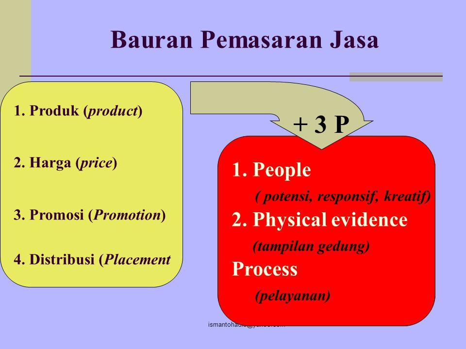 Bauran Pemasaran Jasa + 3 P