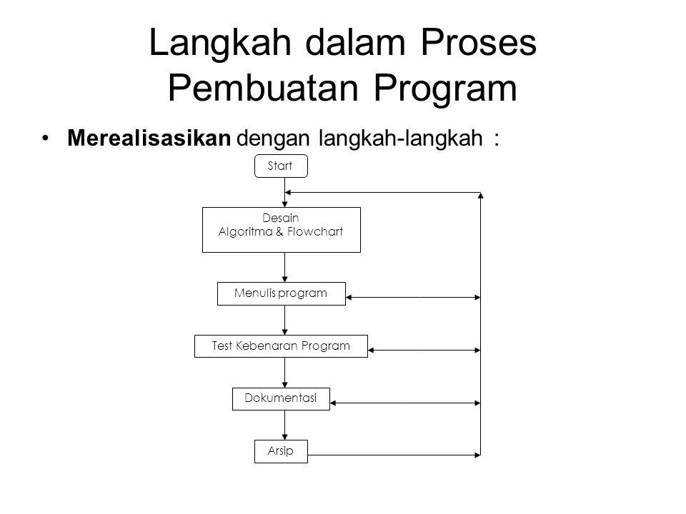 Langkah dalam Proses Pembuatan Program