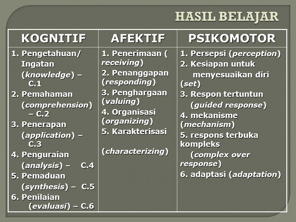 HASIL BELAJAR KOGNITIF AFEKTIF PSIKOMOTOR 1. Pengetahuan/ Ingatan