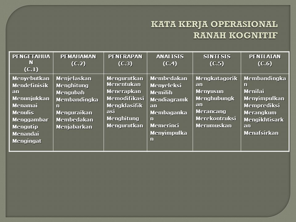 KATA KERJA OPERASIONAL RANAH KOGNITIF