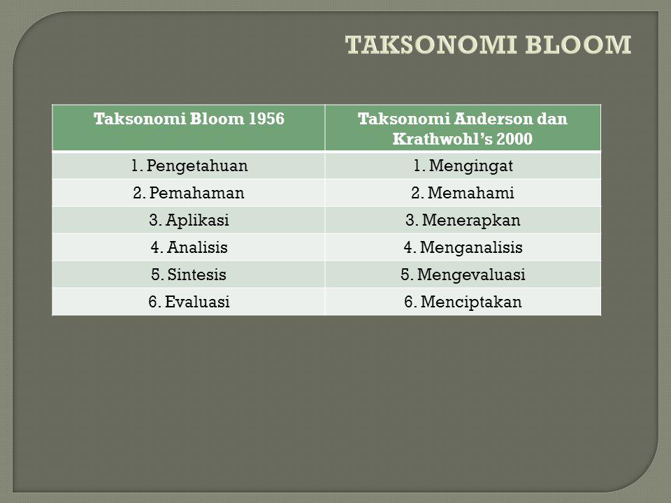 Taksonomi Anderson dan Krathwohl's 2000