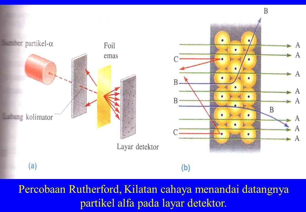 Percobaan Rutherford, Kilatan cahaya menandai datangnya partikel alfa pada layar detektor.