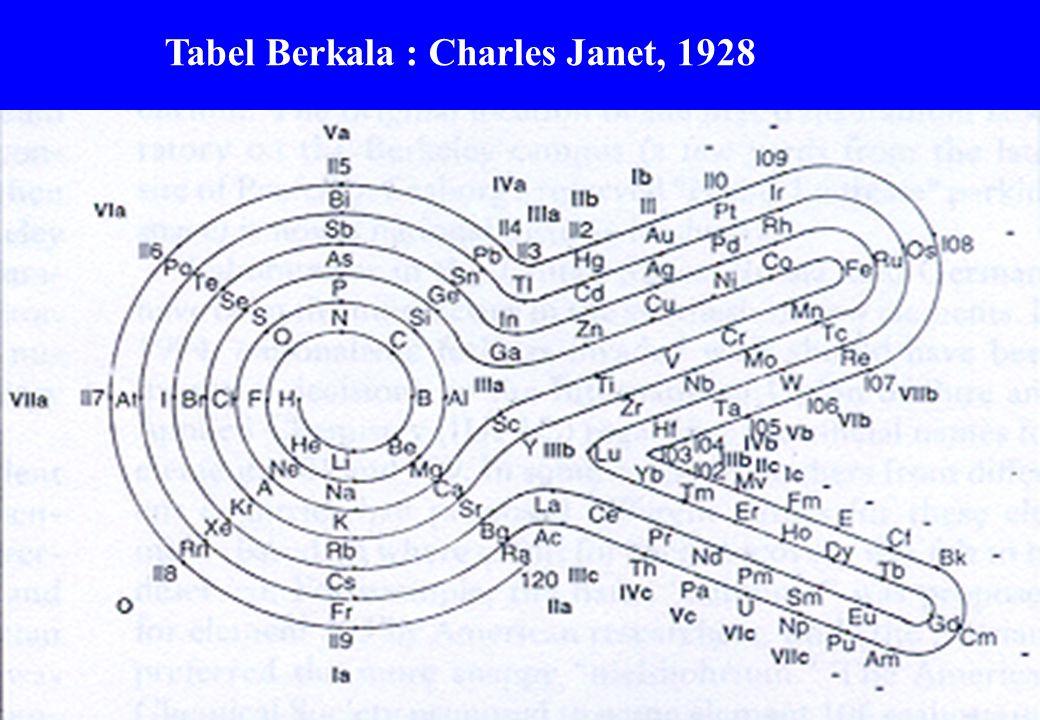 Tabel Berkala : Charles Janet, 1928