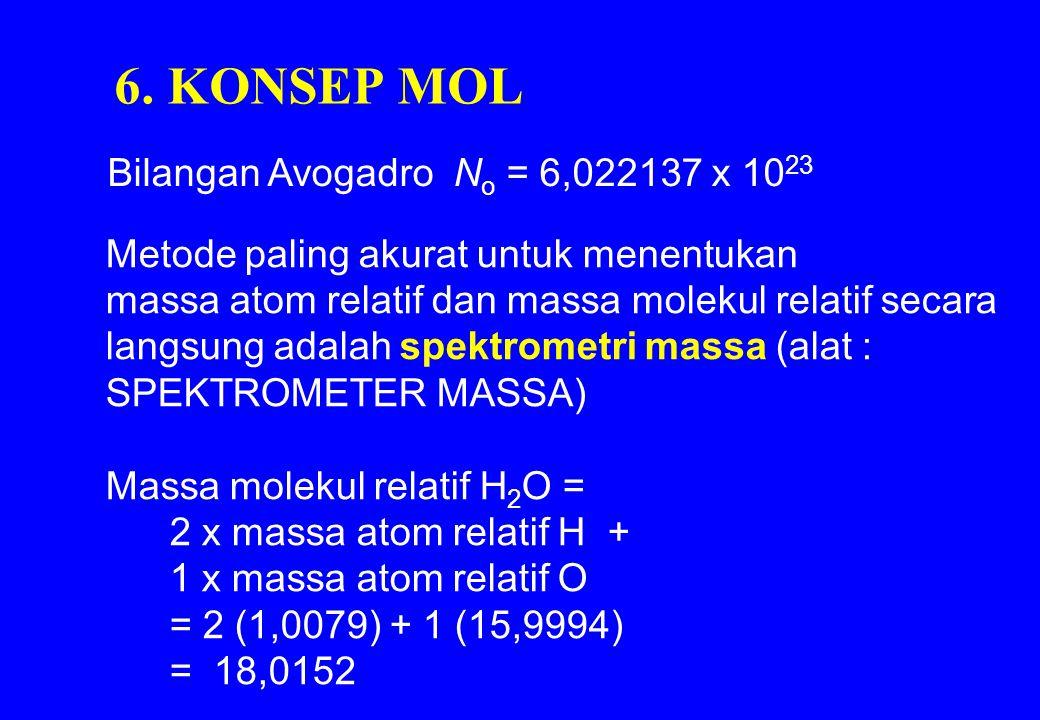 6. KONSEP MOL Bilangan Avogadro No = 6,022137 x 1023