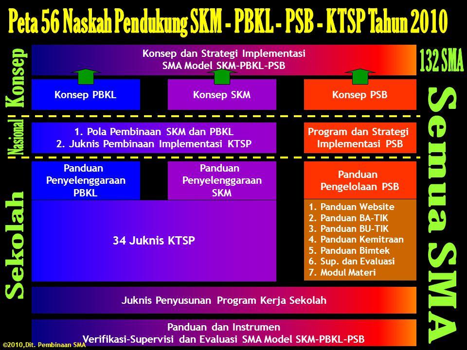 34 Juknis KTSP Konsep dan Strategi Implementasi SMA Model SKM-PBKL-PSB