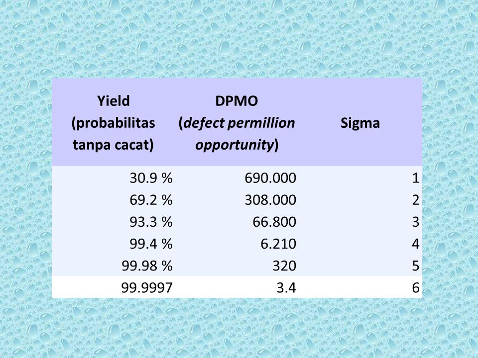 Yield (probabilitas tanpa cacat) DPMO (defect permillion opportunity)