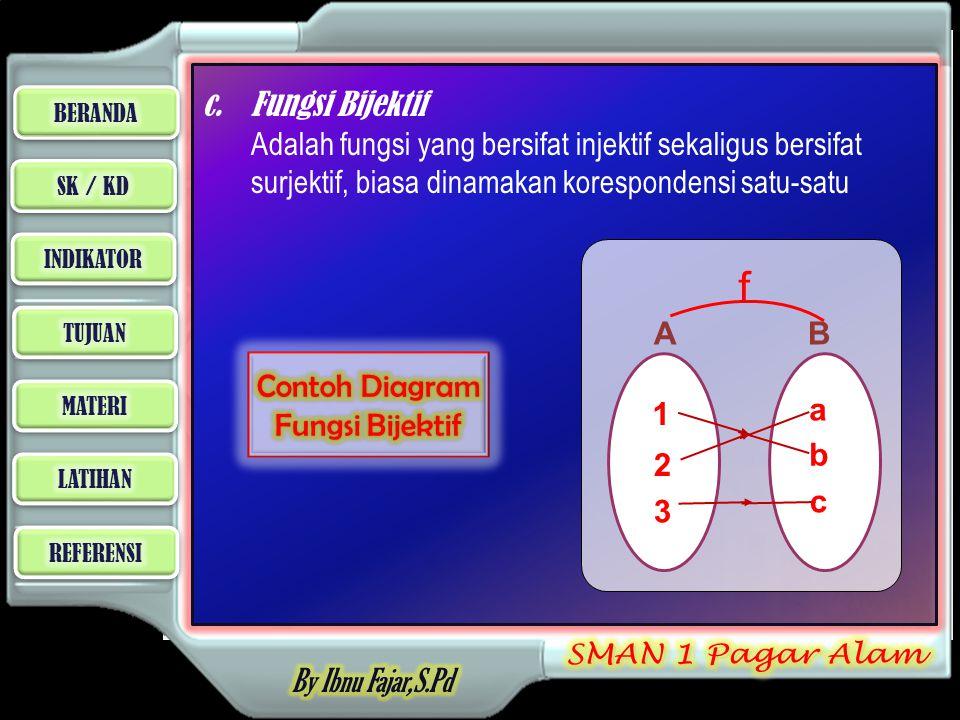 c. Fungsi Bijektif Adalah fungsi yang bersifat injektif sekaligus bersifat surjektif, biasa dinamakan korespondensi satu-satu