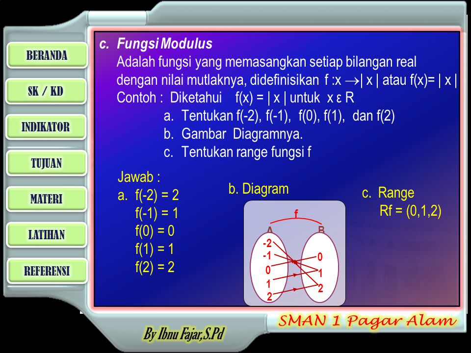 c. Fungsi Modulus Adalah fungsi yang memasangkan setiap bilangan real dengan nilai mutlaknya, didefinisikan f :x | x | atau f(x)= | x | Contoh : Diketahui f(x) = | x | untuk x ε R a. Tentukan f(-2), f(-1), f(0), f(1), dan f(2) b. Gambar Diagramnya. c. Tentukan range fungsi f