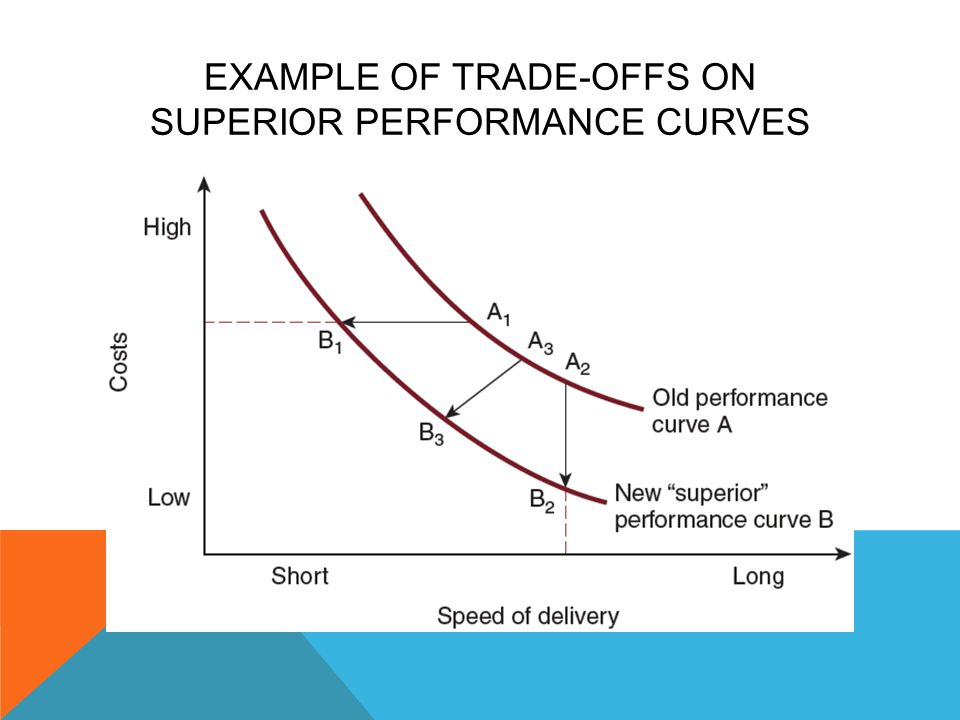 Example of Trade-Offs on Superior Performance Curves