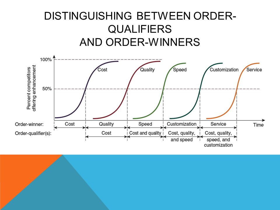 Distinguishing between Order-Qualifiers and Order-Winners