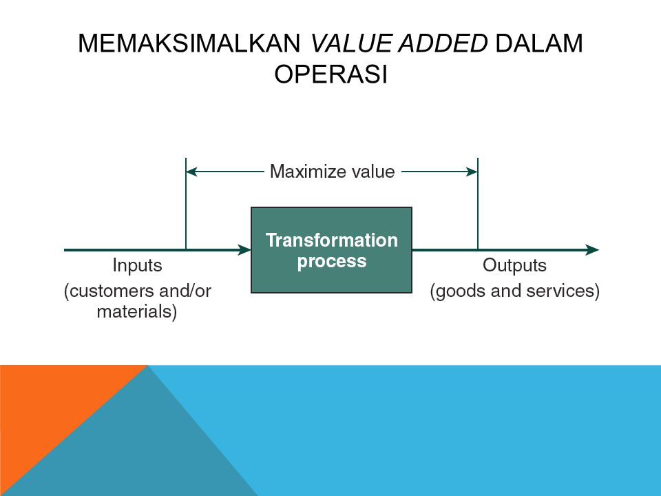 Memaksimalkan Value Added dalam Operasi
