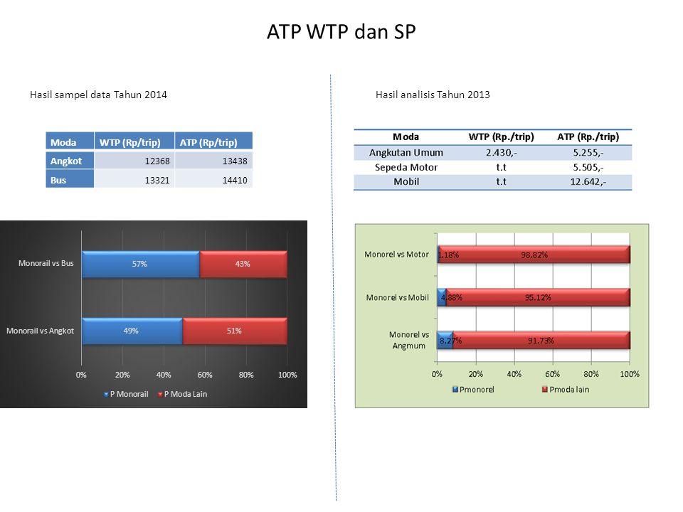 ATP WTP dan SP Hasil sampel data Tahun 2014 Hasil analisis Tahun 2013