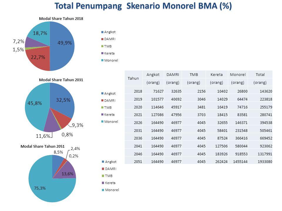 Total Penumpang Skenario Monorel BMA (%)