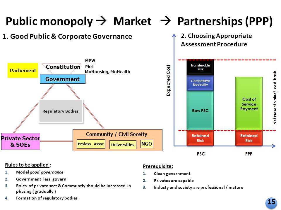 Public monopoly  Market  Partnerships (PPP)