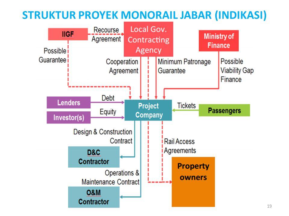 STRUKTUR PROYEK MONORAIL JABAR (INDIKASI)