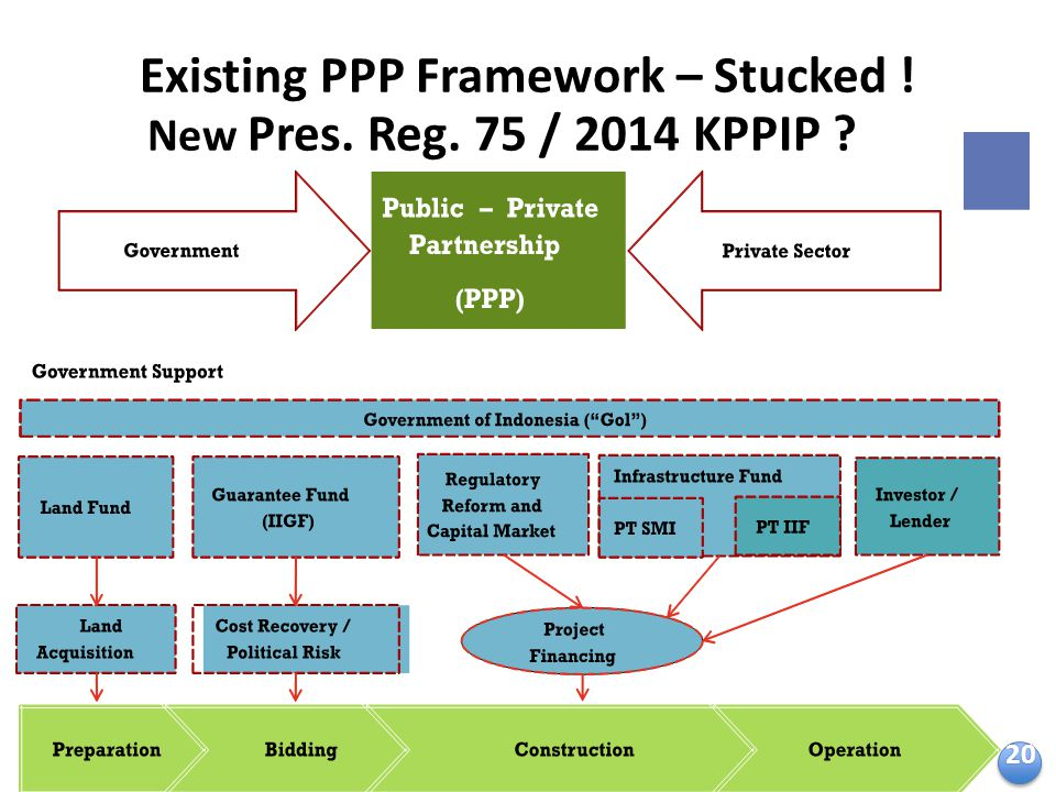 Existing PPP Framework – Stucked !