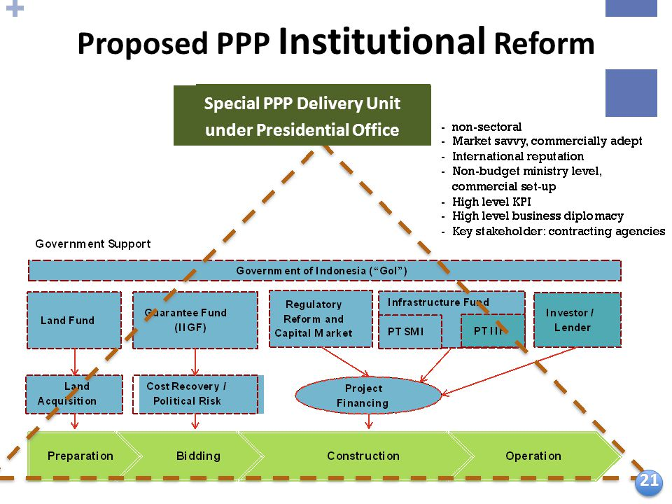 Proposed PPP Institutional Reform