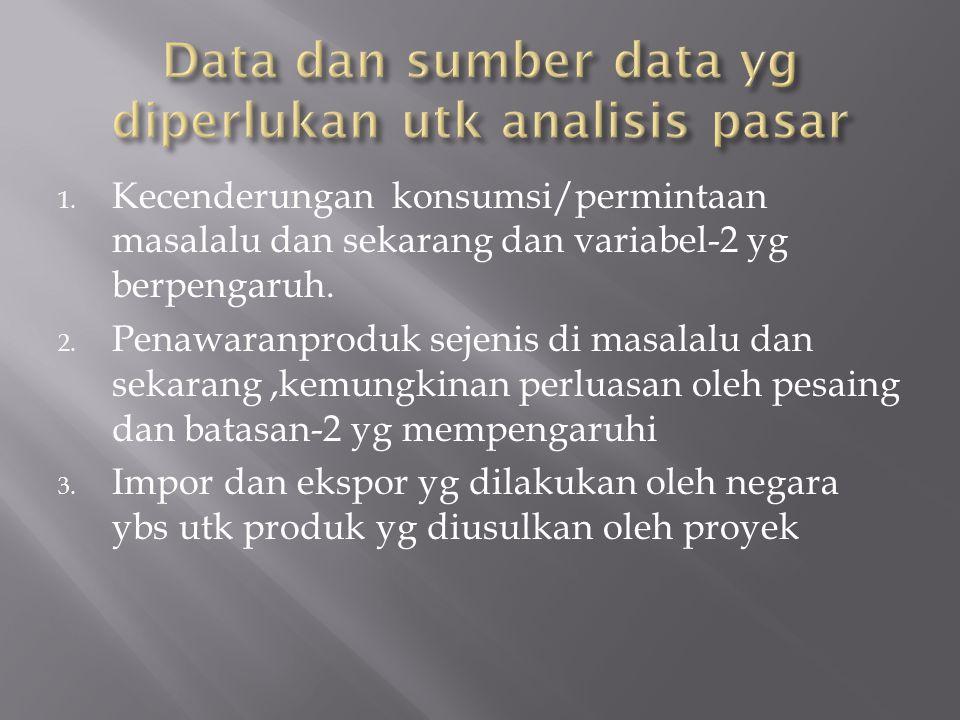 Data dan sumber data yg diperlukan utk analisis pasar