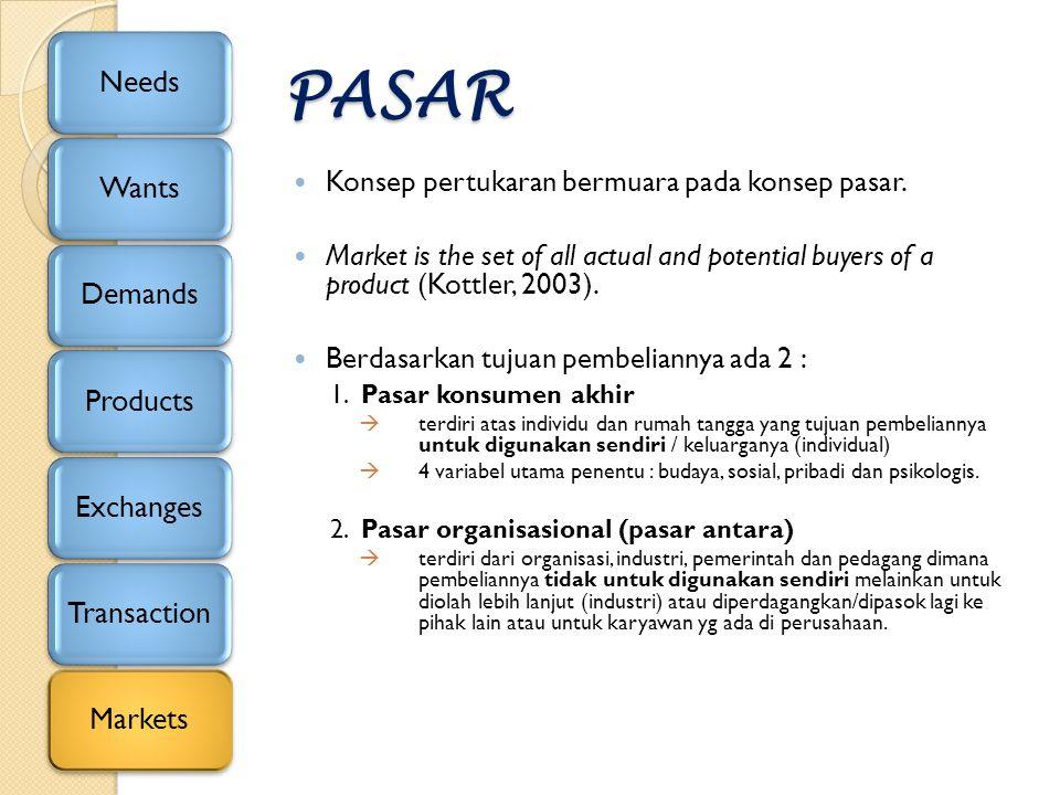 PASAR Konsep pertukaran bermuara pada konsep pasar.